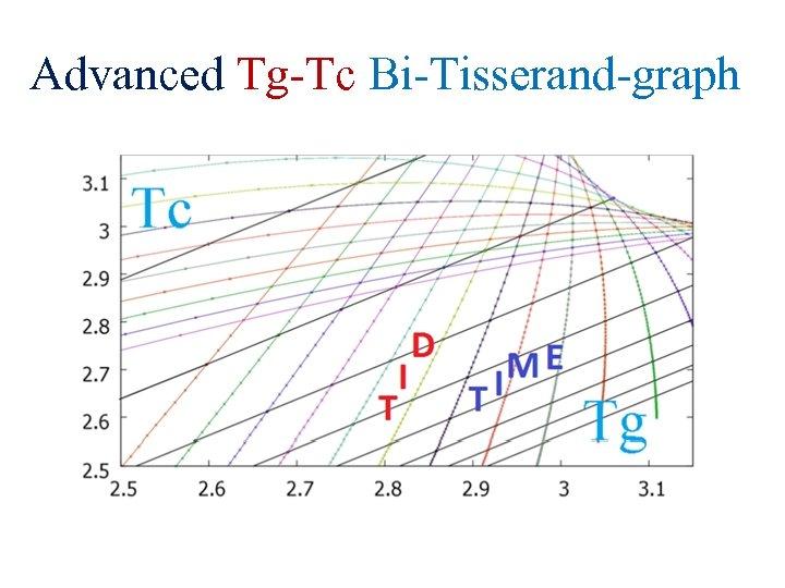 Advanced Tg-Tc Bi-Tisserand-graph