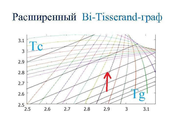 Расширенный Bi-Tisserand-граф