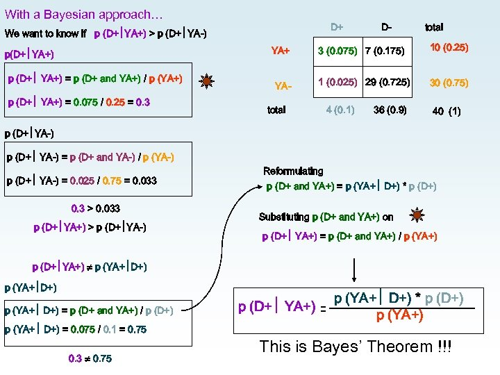 With a Bayesian approach… D+ We want to know if p (D+ YA+) >