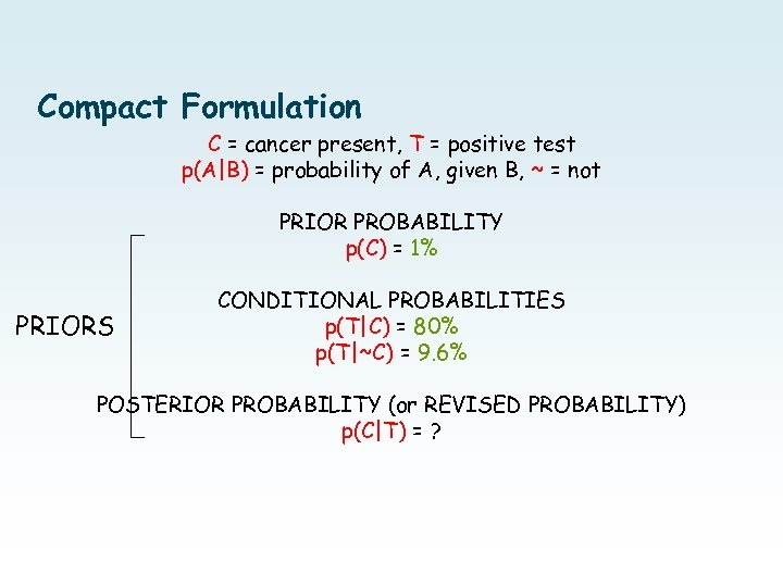 Compact Formulation C = cancer present, T = positive test p(A|B) = probability of