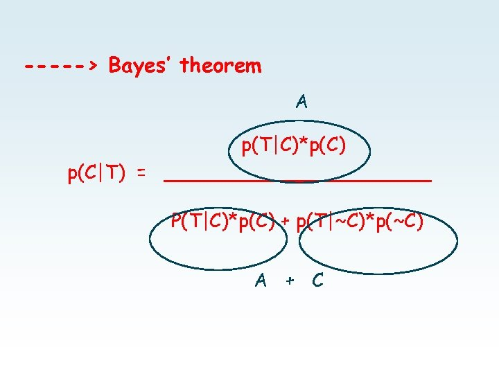 -----> Bayes' theorem A p(T|C)*p(C) p(C|T) = ___________ P(T|C)*p(C) + p(T|~C)*p(~C) A + C