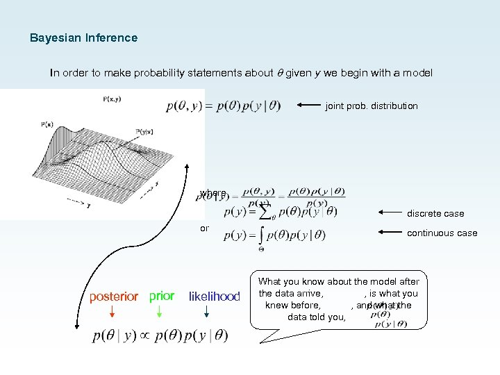 Bayesian Inference In order to make probability statements about given y we begin with