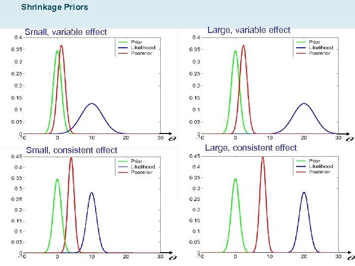 Shrinkage Priors Small, variable effect Large, variable effect Small, consistent effect Large, consistent effect