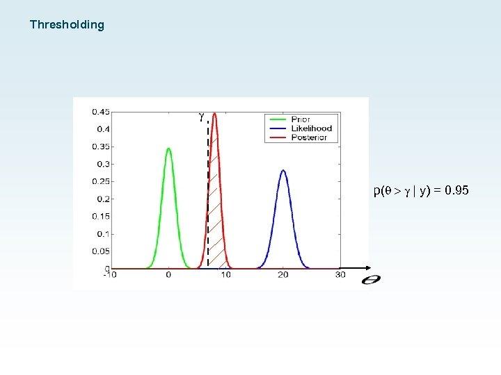 Thresholding g p( > g | y) = 0. 95