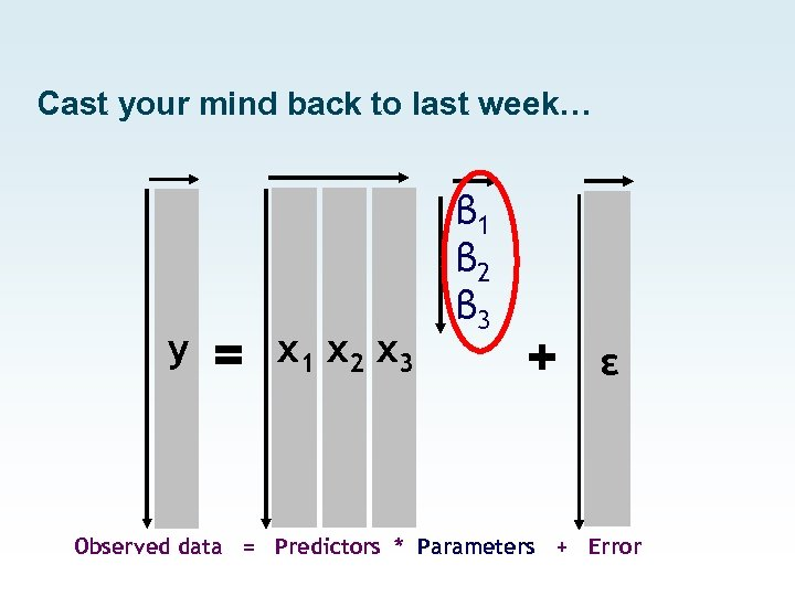 Cast your mind back to last week… y = x 1 x 2 x