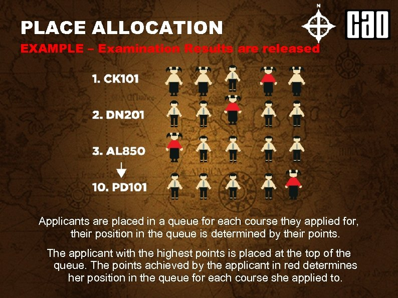 PLACE ALLOCATION EXAMPLE – Examination Results are released Applicants are placed in a queue
