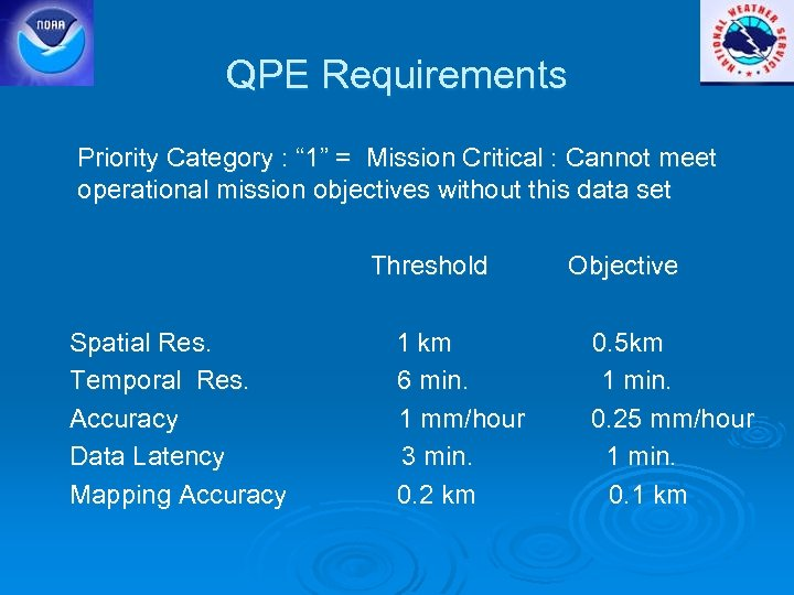 "QPE Requirements Priority Category : "" 1"" = Mission Critical : Cannot meet operational"