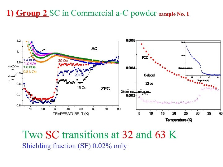 1) Group 2 SC in Commercial a-C powder sample No. 1 Two SC transitions