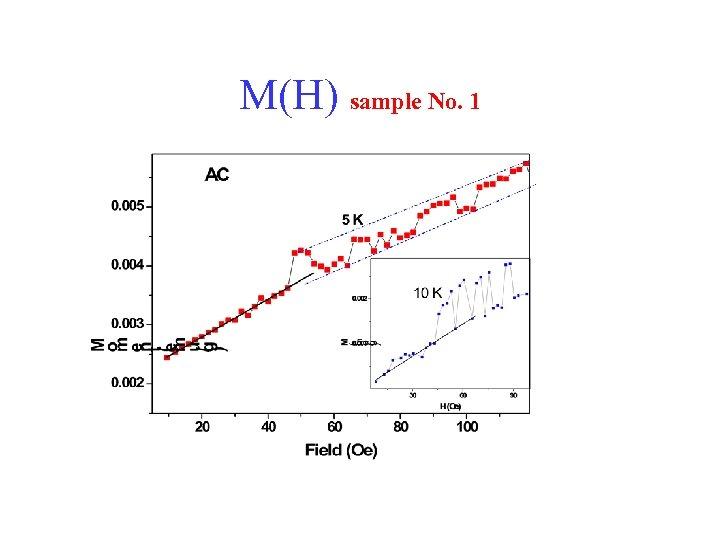 M(H) sample No. 1