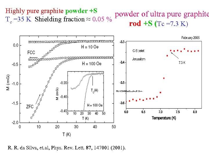 Highly pure graphite powder +S powder of ultra pure graphite Tc =35 K Shielding