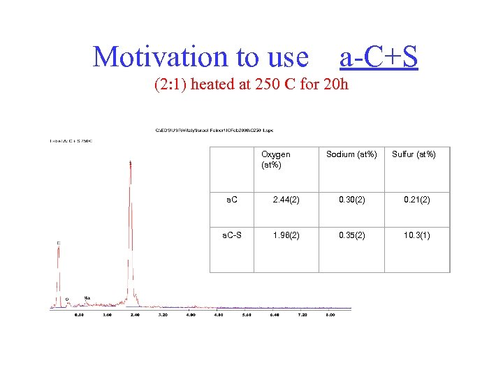 Motivation to use a-C+S (2: 1) heated at 250 C for 20 h