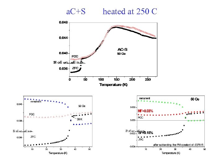 a. C+S heated at 250 C