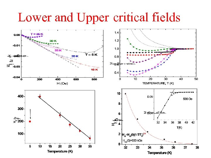 Lower and Upper critical fields
