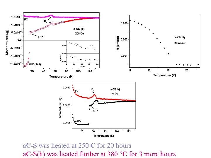 a. C-S was heated at 250 C for 20 hours a. C-S(h) was heated