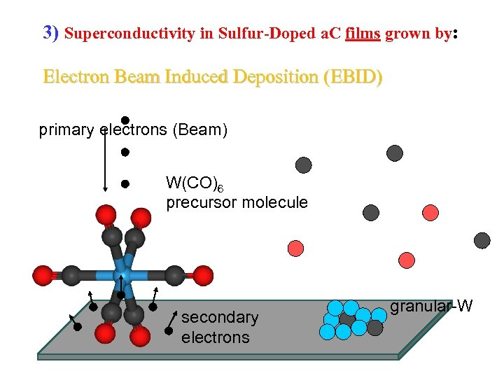 3) Superconductivity in Sulfur-Doped a. C films grown by: Electron Beam Induced Deposition (EBID)