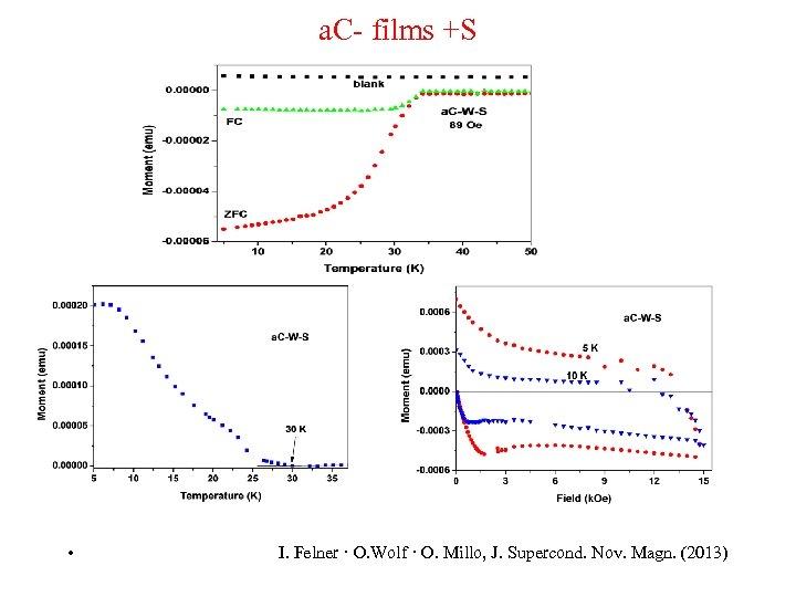 a. C- films +S • I. Felner · O. Wolf · O. Millo, J.