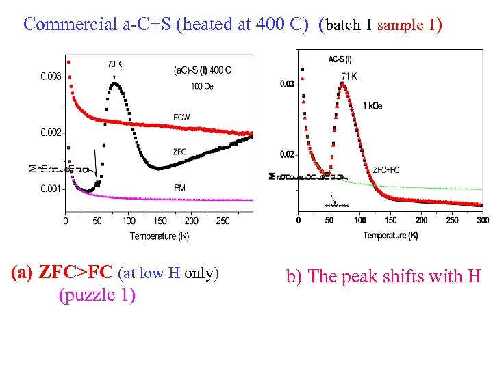 Commercial a-C+S (heated at 400 C) (batch 1 sample 1) (a) ZFC>FC (at low