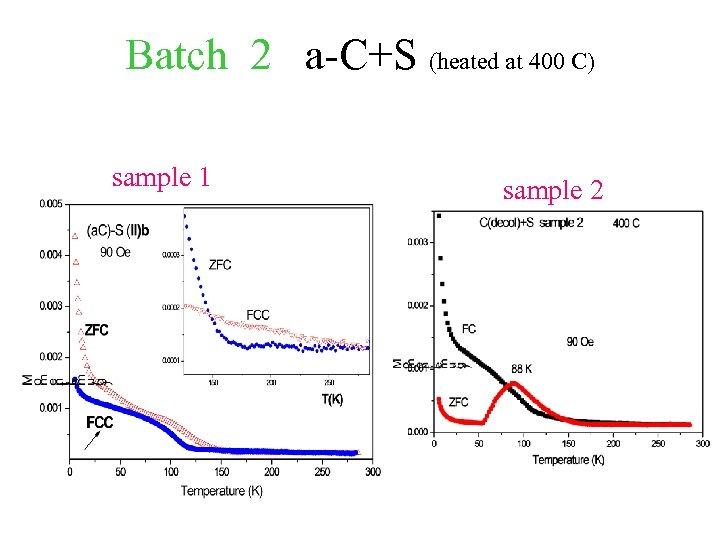 Batch 2 a-C+S (heated at 400 C) sample 1 sample 2