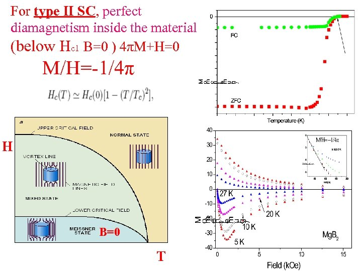 For type II SC, perfect diamagnetism inside the material (below Hc 1 B=0 )