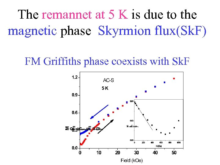 The remannet at 5 K is due to the magnetic phase Skyrmion flux(Sk. F)