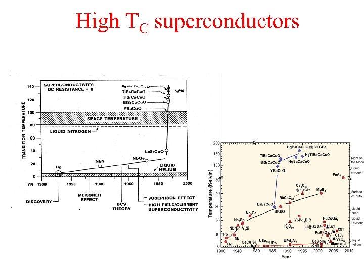 High TC superconductors