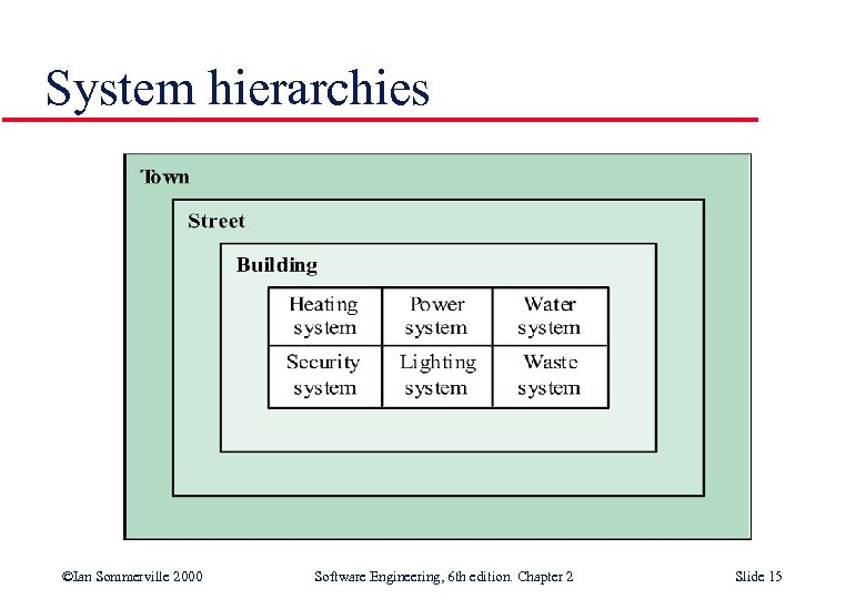 System hierarchies ©Ian Sommerville 2000 Software Engineering, 6 th edition. Chapter 2 Slide 15