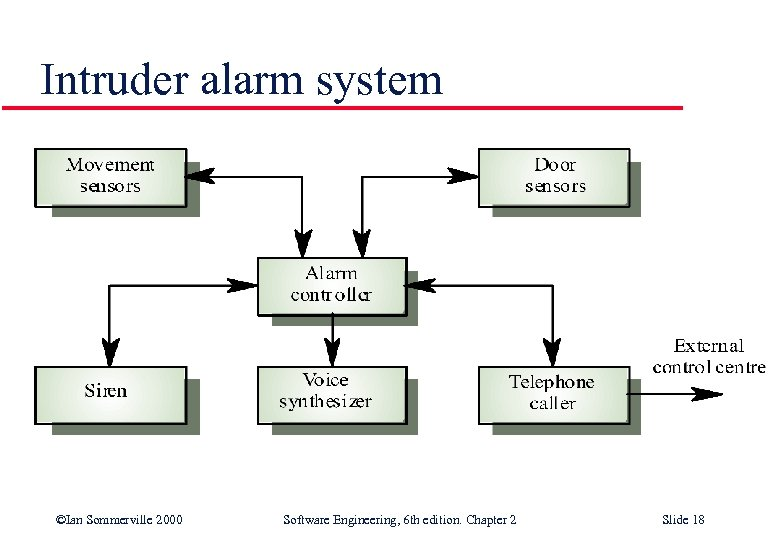 Intruder alarm system ©Ian Sommerville 2000 Software Engineering, 6 th edition. Chapter 2 Slide