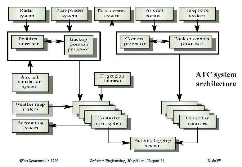 ATC system architecture ©Ian Sommerville 1995 Software Engineering, 5 th edition. Chapter 31. Slide