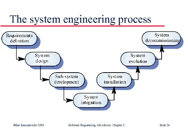 The system engineering process ©Ian Sommerville 2000 Software Engineering, 6 th edition. Chapter 2