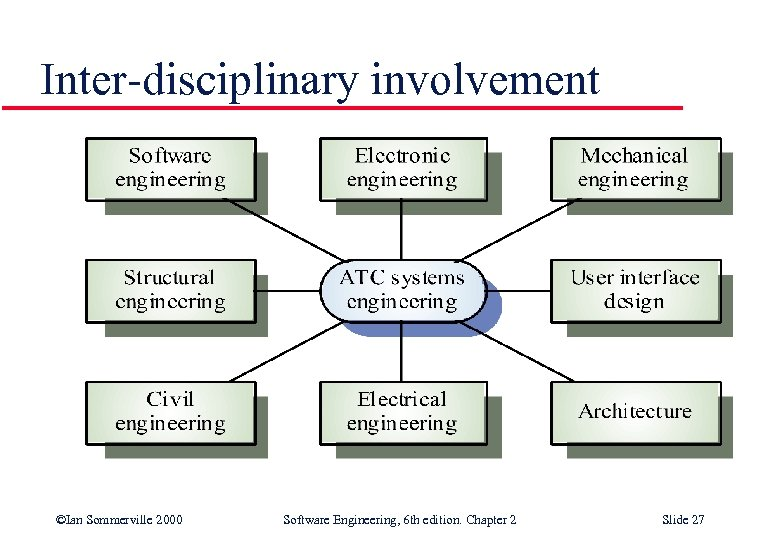 Inter-disciplinary involvement ©Ian Sommerville 2000 Software Engineering, 6 th edition. Chapter 2 Slide 27