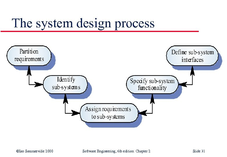 The system design process ©Ian Sommerville 2000 Software Engineering, 6 th edition. Chapter 2
