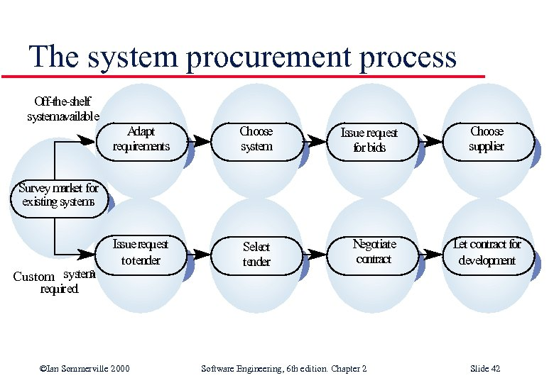 The system procurement process Off-the-shelf systemavailable Adapt requirements Choose system Issue request for bids
