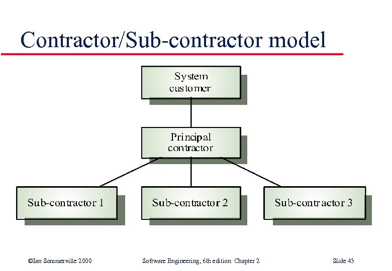 Contractor/Sub-contractor model ©Ian Sommerville 2000 Software Engineering, 6 th edition. Chapter 2 Slide 45
