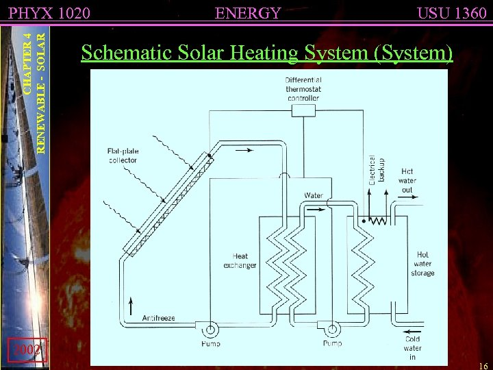 CHAPTER 4 RENEWABLE - SOLAR PHYX 1020 ENERGY USU 1360 Schematic Solar Heating System