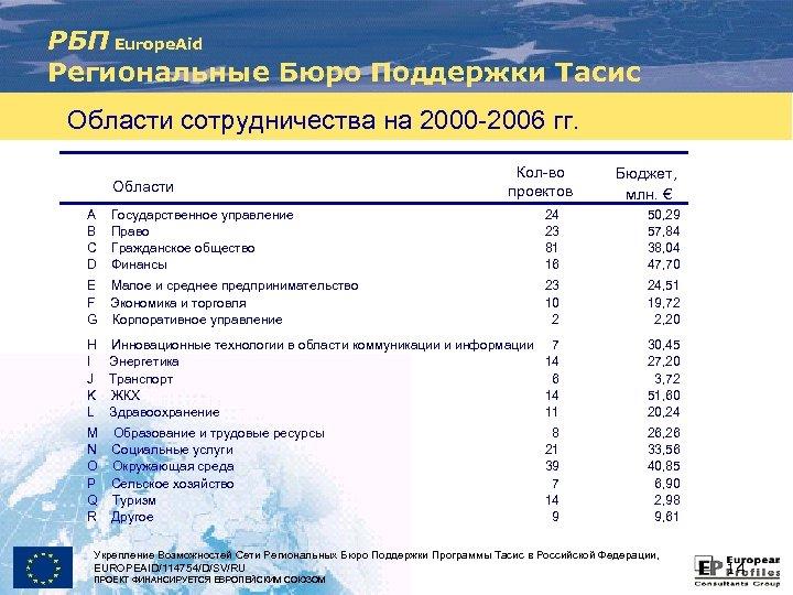 РБП Europe. Aid Региональные Бюро Поддержки Тасис Области сотрудничества на 2000 -2006 гг. Области