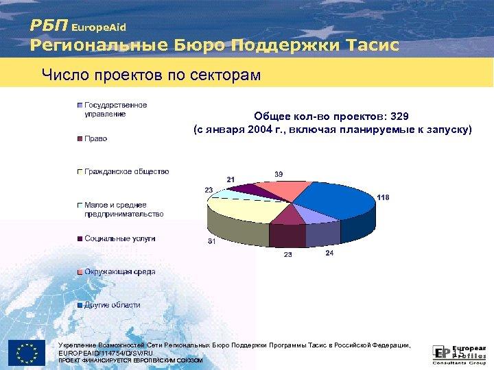 РБП Europe. Aid Региональные Бюро Поддержки Тасис Число проектов по секторам Общее кол-во проектов: