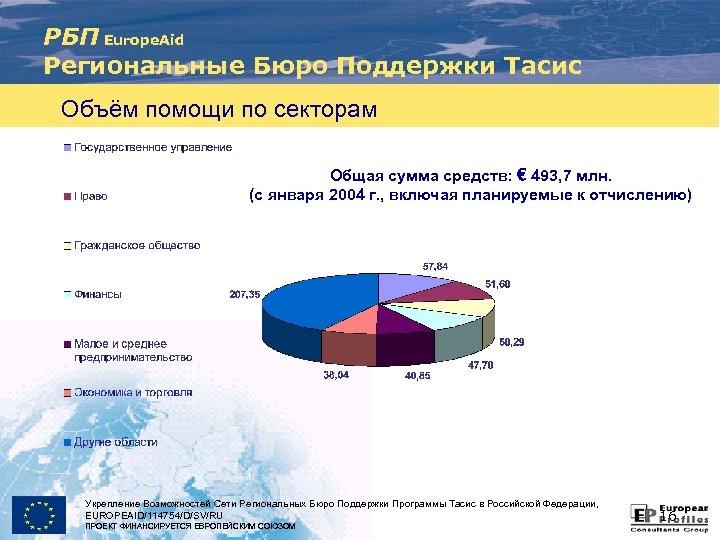 РБП Europe. Aid Региональные Бюро Поддержки Тасис Объём помощи по секторам Общая сумма средств: