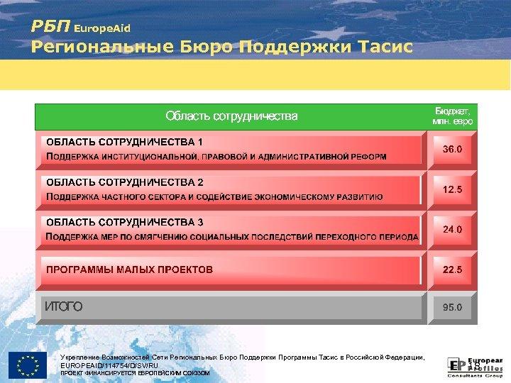 РБП Europe. Aid Региональные Бюро Поддержки Тасис Укрепление Возможностей Сети Региональных Бюро Поддержки Программы