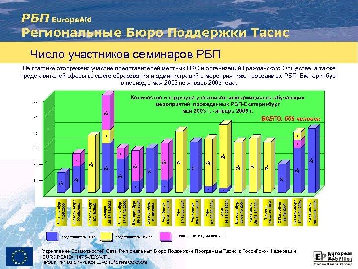 РБП Europe. Aid Региональные Бюро Поддержки Тасис Число участников семинаров РБП На графике отображено