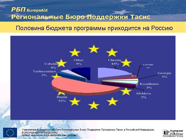 РБП Europe. Aid Региональные Бюро Поддержки Тасис Половина бюджета программы приходится на Россию Укрепление