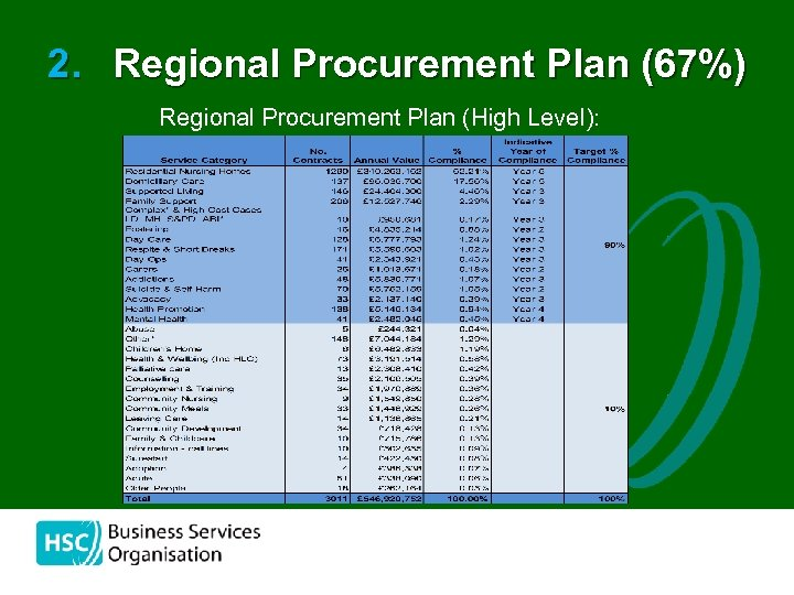 2. Regional Procurement Plan (67%) Regional Procurement Plan (High Level):