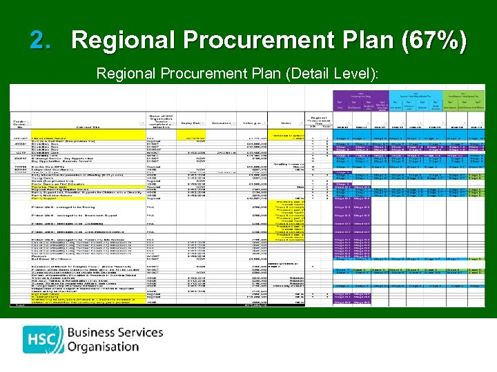 2. Regional Procurement Plan (67%) Regional Procurement Plan (Detail Level):