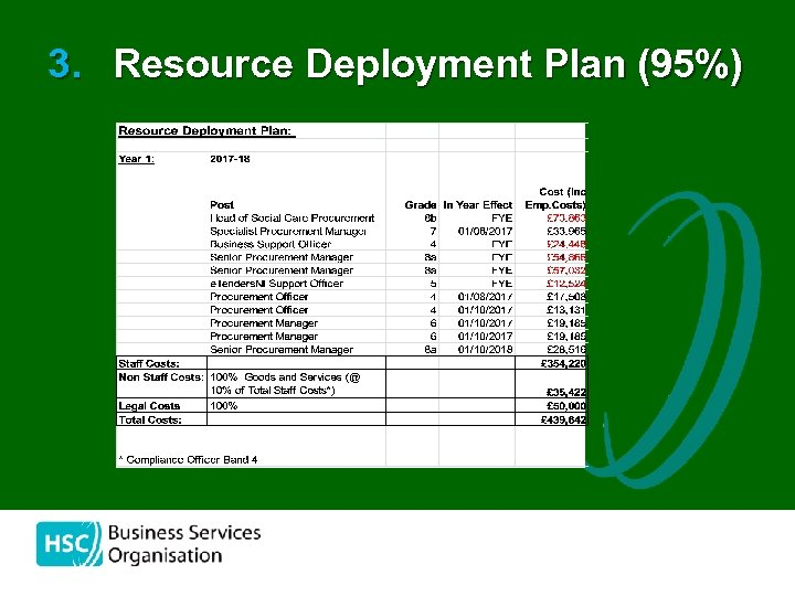 3. Resource Deployment Plan (95%)