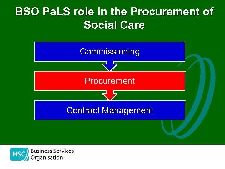 BSO Pa. LS role in the Procurement of Social Care Commissioning Procurement Contract Management