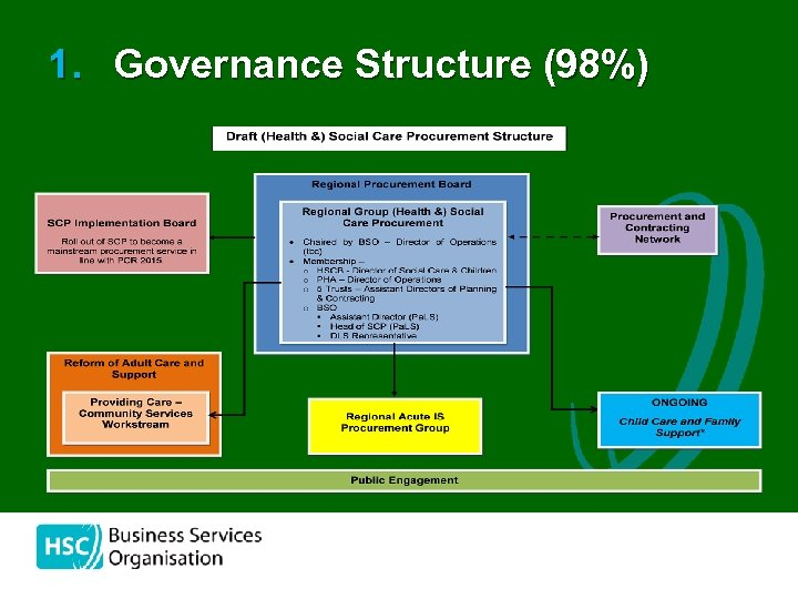 1. Governance Structure (98%)