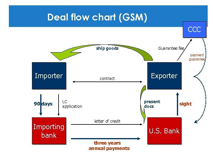 Deal flow chart (GSM) CCC ship goods Guarantee fee payment guarantee Importer 90 days