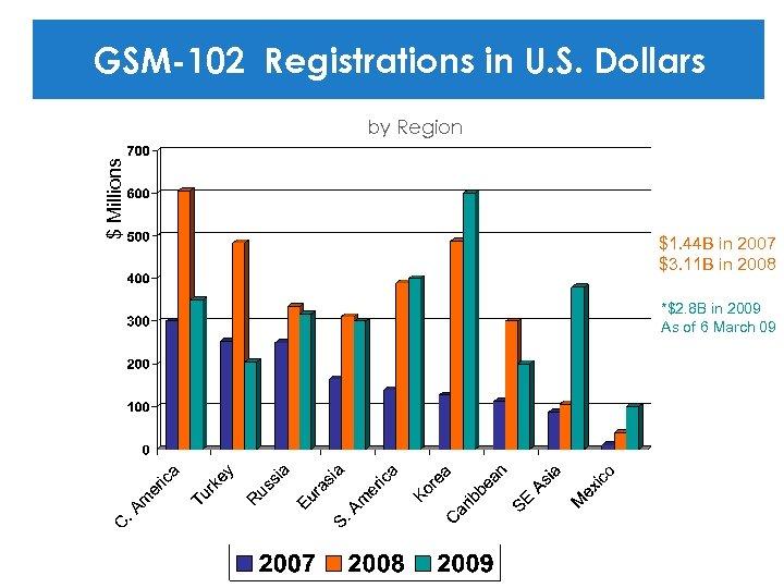 GSM-102 Registrations in U. S. Dollars $ Millions by Region $1. 44 B in