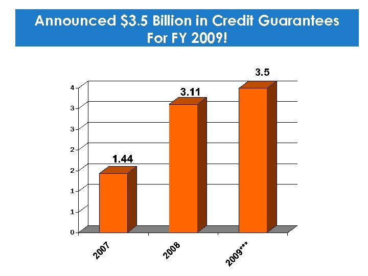 Announced $3. 5 Billion in Credit Guarantees For FY 2009! 3. 5