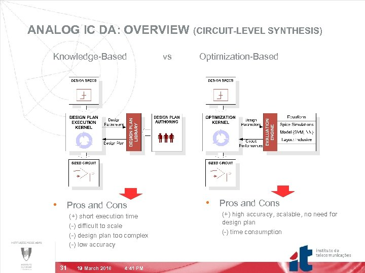 ANALOG IC DA: OVERVIEW (CIRCUIT-LEVEL SYNTHESIS) Knowledge-Based • Pros and Cons (+) short execution
