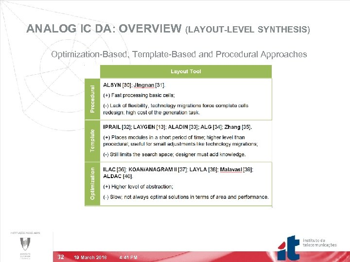 ANALOG IC DA: OVERVIEW (LAYOUT-LEVEL SYNTHESIS) Optimization-Based, Template-Based and Procedural Approaches 32 19 March